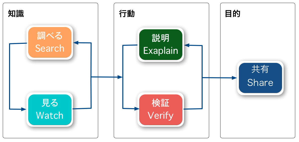 JSer.infoのワークフロー